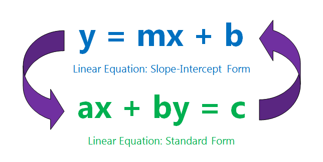 ... standard form and the slope-intercept form for linear equations