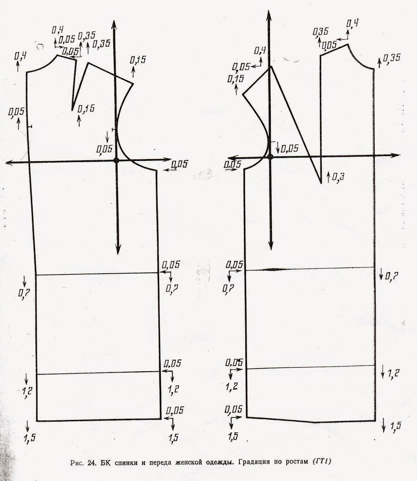 Valentina - Создание лекал одежды