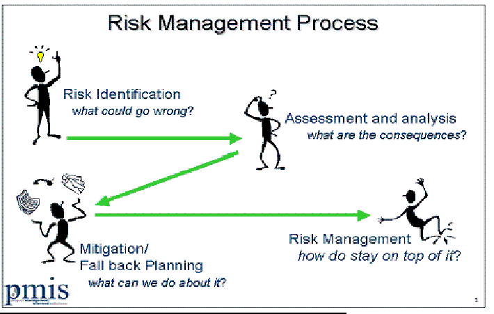 manage risk at macville The free course provides an overview of the risk management process which should be embedded in the operations and governance of every organisation there is, however, no 'one size fits all' way of implementing risk management instead the process must be tailored to fit the size, complexity, industry competition and.