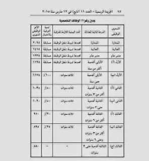 جدول المرتبات الجديد بعد رفع اساسى المرتب لجميع الموظفين اول يوليو 2015