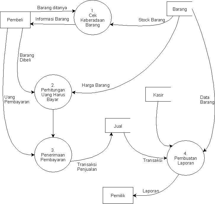 Tugas 2 siklus pendapatan pengeluaran kumpulan tugas softskill adalah representasi grafik dari sebuah sistem yang menunjukkan proses proses dalam sistem tersebut dan aliran aliran data ke dalam dan ke luar dari ccuart Image collections