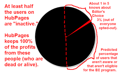 "HubPages keeps all earnings of ""inactive"" users pie chart"