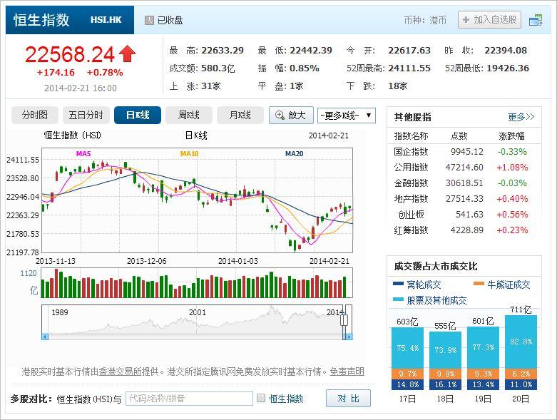 中国株コバンザメ投資 香港ハンセン指数20140221