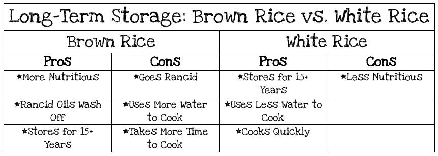 Long term storage brown rice vs white rice kitchen kneads now that youve decided which rice to store put it in air and water tight plastic buckets since rice is very susceptible to weevils be sure to put oxygen ccuart Images