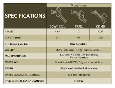 AIM 3F STECH