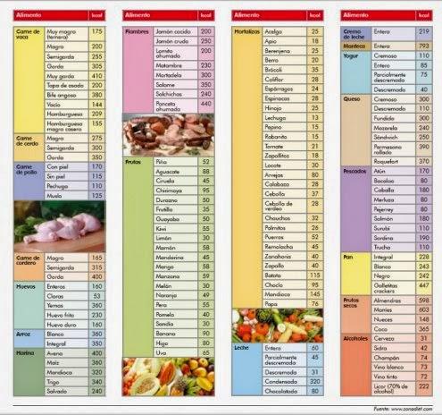 Maylovefitt quiero adelgazar como lo hago - Calcular calorias de los alimentos ...