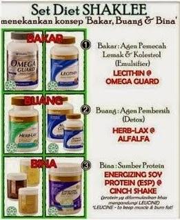 Berat | Cepat Naik | Kurus | Langsing | Supplement | Vitamin | Kesihatan | Shaklee | Sungai Buloh | Setiawangsa