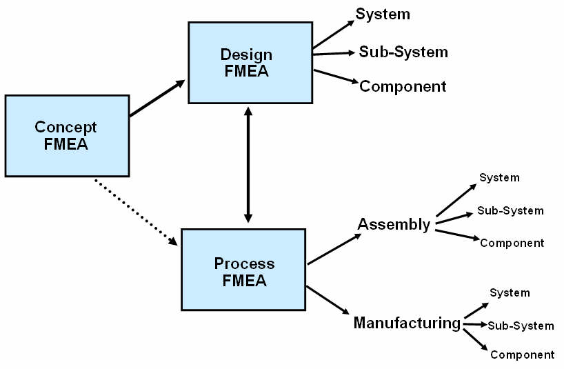 four types of failures that may occur in a distributed system The problem of achieving consensus in a distributed system is discussed  systems aretreated in which either or both of two types of faults may occur:  dormant.