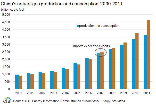 gas oil consumption This series brings together all documents relating to oil statistics.