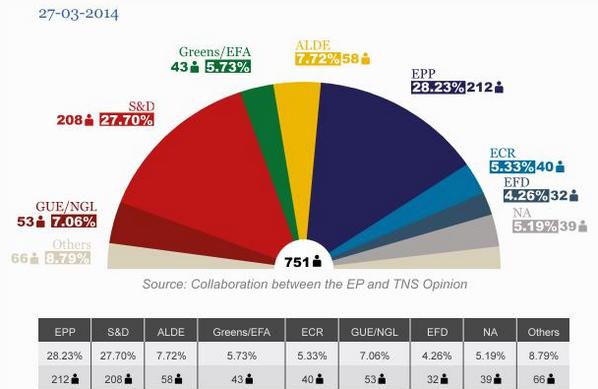 Encuesta Elecciones Europeas
