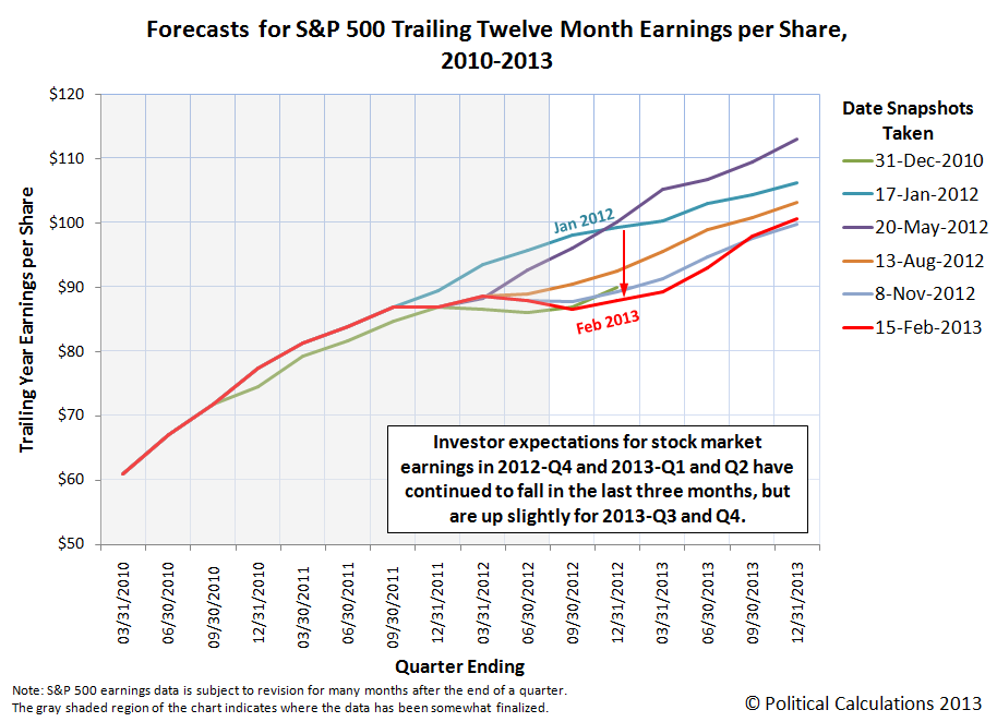 Forecasts for S&P 500 Trailing Twelve Month Earnings per Share, 2010-2013