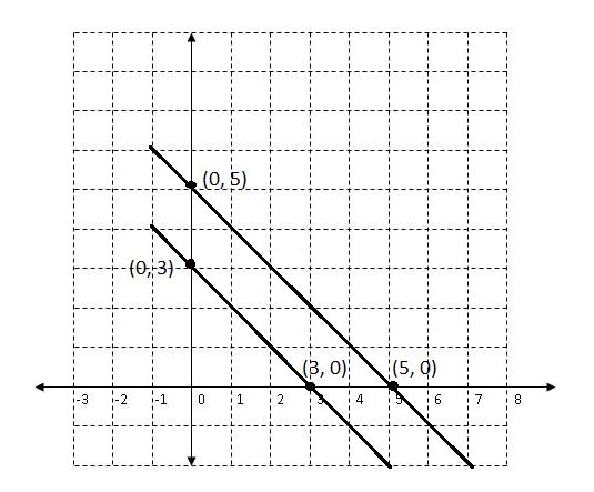 Cara menyelesaikan soal spldv dengan metode grafik dari gambar diagram diatas tampak bahwa kedua garis tidak saling berpotongan artinya grafik tersebut tidak memiliki titik potong ccuart Images