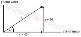 Menjumlahkan dua vektor yang saling tegak lurus
