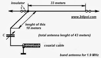 wire antennas range of 1.9 MHz
