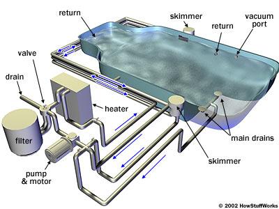 Reef tropical - Swimming pool pump and filter diagram ...