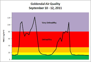 Air quality monitoring report
