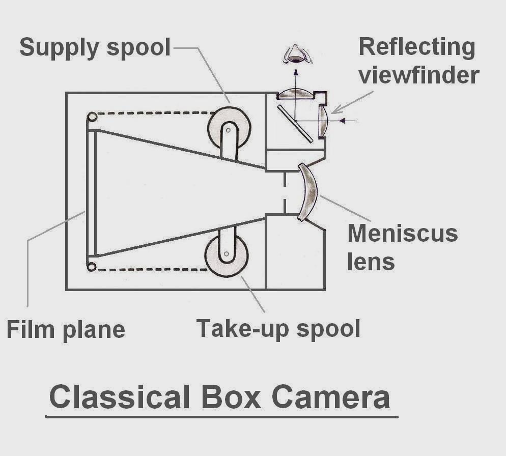 Box camera photography camera construction box camera photography pooptronica