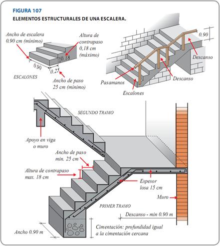 Arquitectura estructura y construccion dise o de for Como hacer una escalera en concreto