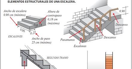 Arquitectura estructura y construccion dise o de for Como hacer una escalera de hormigon