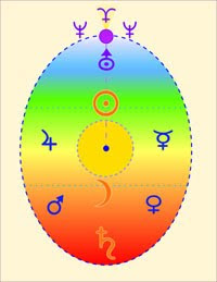 SPECIALS: CORSO BASE ONLINE PSICOLOGIA ASTROLOGICA HUBER + CONSULENZA PERSONALIZZATA