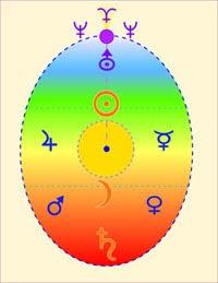 SPECIALS: CORSO BASE ONLINE PSICOLOGIA ASTROLOGICA HUBER + CONSULENZA PERSONALIZZATA