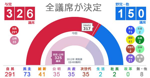 衆院選結果議席配分グラフ2014