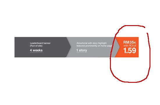 Tawaran Pengiklanan RM35K Untuk Banner dan Advertorial