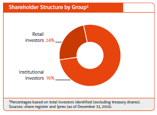 E.On, shareholder structure, 2014
