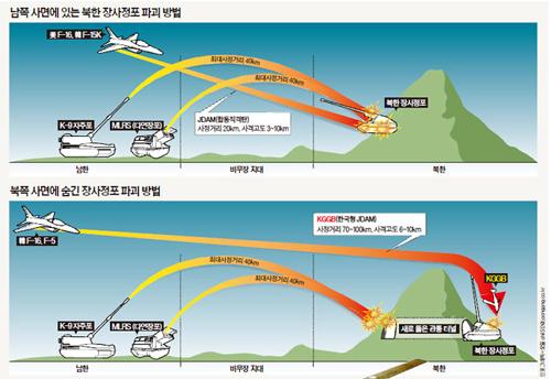 Korea Selatan Publikasikan GPS Guided Bomb Untuk Pesawat KFX