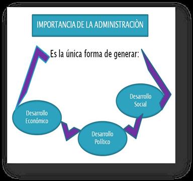 Administracion caracter stica importancia y finalidad de for Importancia de la oficina