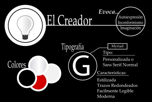 El Creador. Arquetipos de Marca.Gulliveria Comunicación