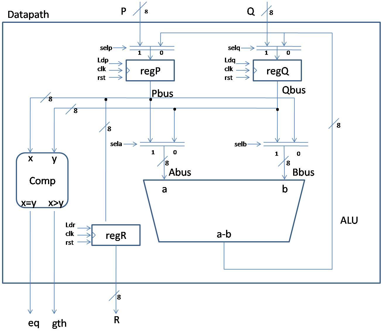 My fpgas greatest common divisor unsigned calculator design figure 2 functional block diagram of data path unit gcd calculator ccuart Gallery