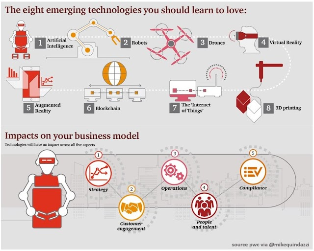 8 emerging technologies will impact your business model