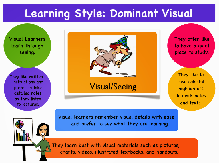 the different learning styles for visual learners Auditory, kinaesthetic learning styles and some students are visual learners these different learning styles.