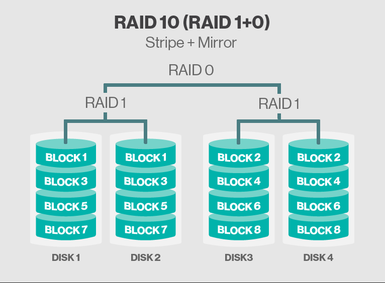 Virtualization The Future Raid Types Explained