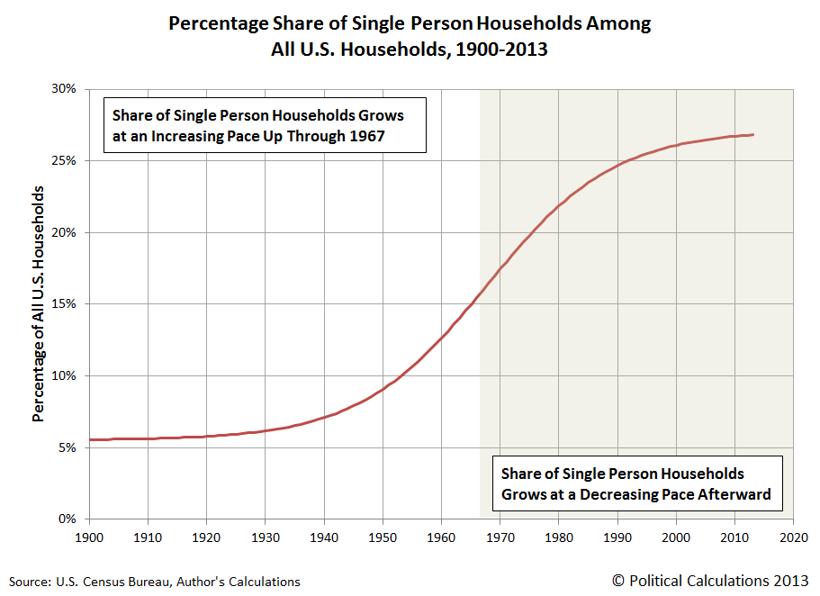 Percentage Share of Single Person Households Among All U.S. Households, 1900-2013