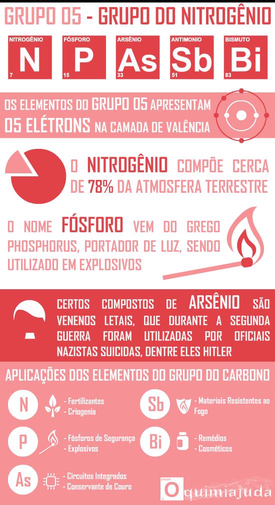 Populares OQUIMIAJUDA: Família do Nitrogênio PI93