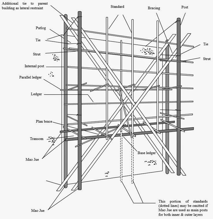 Perry Scaffolding On Stairs : Scaffold construction diagram auto electrical wiring