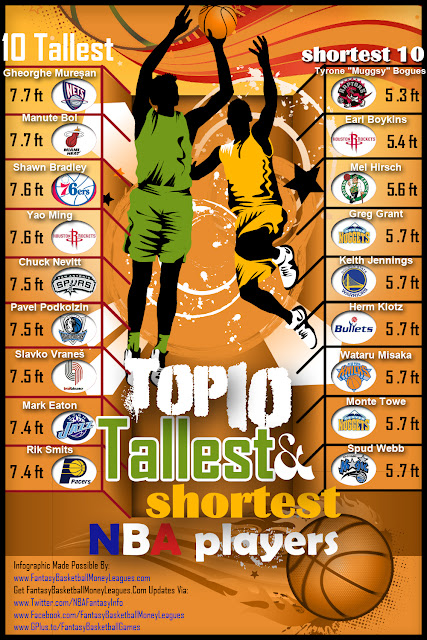 Tallest And Shortest NBA Players