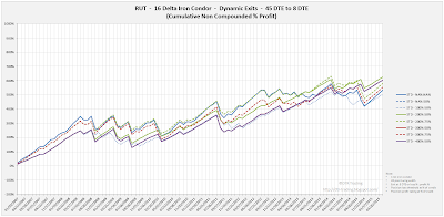 Iron Condor Equity Curves RUT 45 DTE 16 Delta Risk:Reward Exits