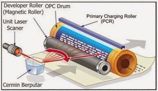 Cara Kerja Printer Laserjet