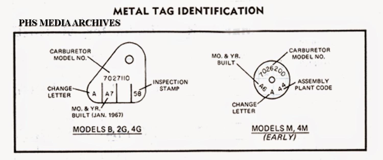 Restoration series rochester carburetor identification and date restoration series rochester carburetor identification and date coding systems pooptronica
