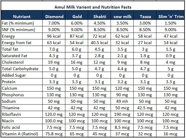 identification of food constituents in milk essay The constituents of milk that are most important in food preparation are enzymes, vitamins, pigments, salts, sugar, fat, and proteins enzymes the enzymes of cow's milk are reported as follows by rogers proteinases, lactase, diastase, lipase, salolase, catalase, peroxidase, and aldehydrase rogers states that the proteolytic enzyme, galactase, brings about slow decomposition of milk proteins into peptones, amino acids, and ammonia.
