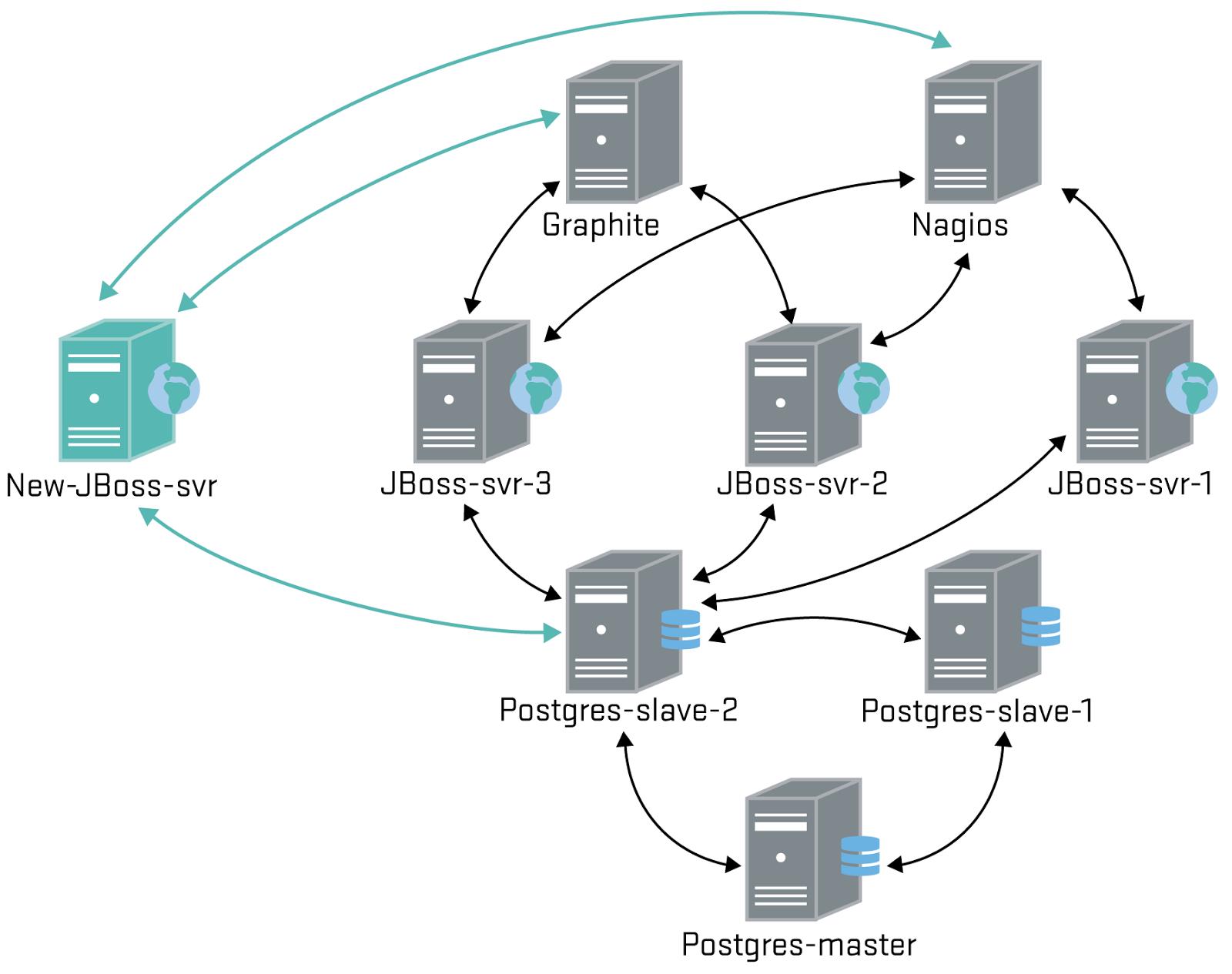 cloud machine hosting