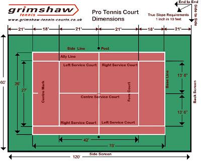 Jbs inspiration august 2012 for Dimension d un terrain de tennis