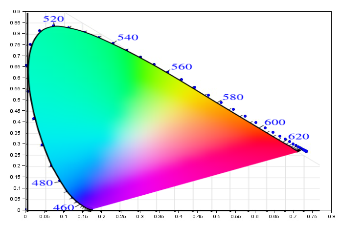 Forays into image processing plotted cie xy chromaticity diagram superimposed with image from above ccuart Images