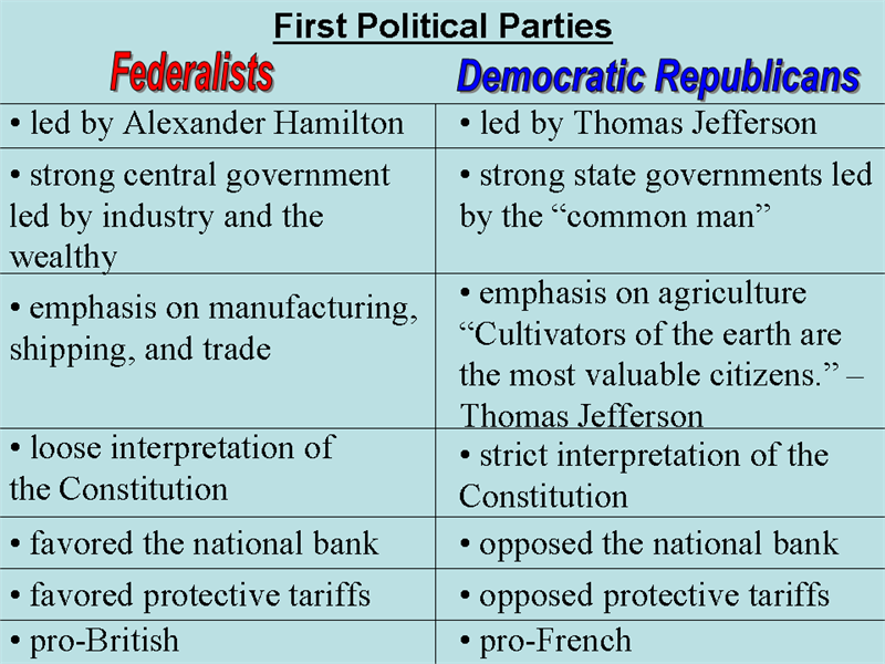 Development of political parties essay topics