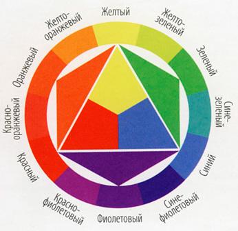 Вместо хромаического круга. ж.ж.вибер.