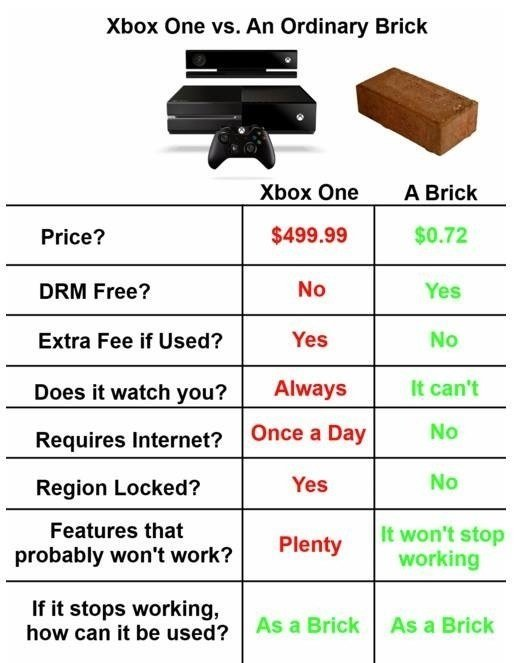 XBox One vs Brick