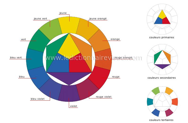 Couture la maison sewing at home quelles couleurs assembler - Associations de couleurs ...